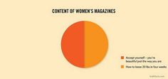 Content of women's magazines.