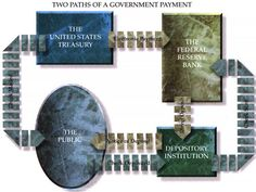 Paths of a Government Payment