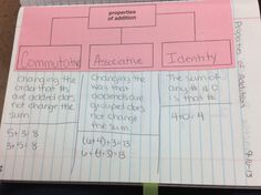 Math notebook properties of addition