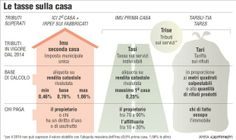 Fisco: allarme nei Caf per il rischio contenziosi sulla Tasi