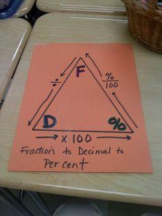 Fraction, decimal, percent triangle