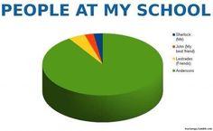 Sherlock and school comparison graph