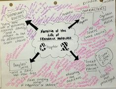 Using Mind Maps to teach Literature--teacher creates the framework--what students should look for, etc. Students then use this as a guide for reading and discussion, adding their own comments.