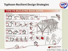 UAP Emergency Architects: Guidelines for Disaster-Resilient Buildings/Structures Roof Structure, Building Structure, Roof Truss Design, Masonry Wall, Roof Trusses, Gable Roof, Hip Roof, Wall Crosses, Design Strategy