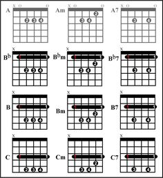 6 basic barre chord shapes musicality in 2019 music theory guitar guitar chords guitar. Black Bedroom Furniture Sets. Home Design Ideas