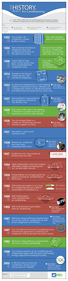A Infographic History of Air Conditioning.  #HVAC
