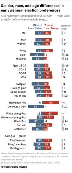 Gender, race, and age differences in early general election preferences, April 2020  Source: Pew Research Center