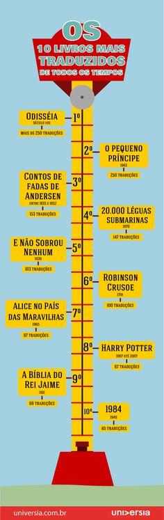 Infográfico: conheça os 10 livros mais traduzidos de todos os tempos