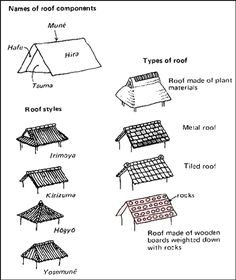 Japanese Roof styles