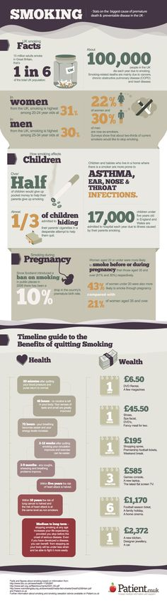 Smoking Infographic | Patient