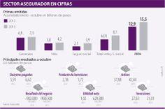 Sector Asegurador en Cífras #Seguros