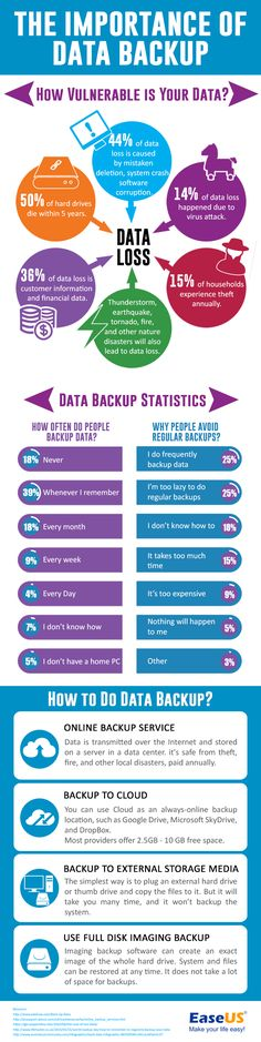 The Importance Of Data Backup - Only 14% of data loss is caused by viruses and other outside threats. Check out this infographic to learn why data backup is so important. #infographic