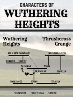 How to write a research paper on wuthering heights