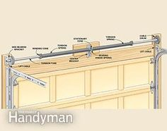 Advanced Garage Overhead Door Repairs - Repair your garage's overhead door with these easy instructions: www. Overhead Garage Door, Wood Garage Doors, Garage Walls, Garage Paint, Garage Door Design, Garage Door Repair, Garage Door Opener, Car Garage, Garage Closet