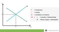 Keynesianismus - www.betriebswirtschaft-lernen.net
