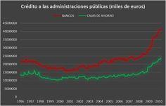 Por qué las cajas de ahorros no eran banca pública y algunas consideraciones sobre el desastre | ATTAC España