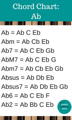 Piano Chord Chart Key of Ab #pianolessons Music Theory Guitar, Guitar Chord Chart, Piano Chord, Music Guitar, Learn Piano Beginner, Guitar Chords Beginner, Music Chords, Piano Lessons, Music Lessons