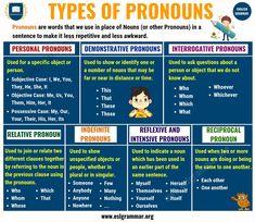 What is a Pronoun? 7 Types of Pronouns, Examples & Exercises - ESL Grammar Pronoun Grammar, Teaching Pronouns, Grammar Jokes, Grammar Posters, Teaching English Grammar, English Grammar Worksheets, English Language Learning, Interrogative Pronouns, Demonstrative Pronouns