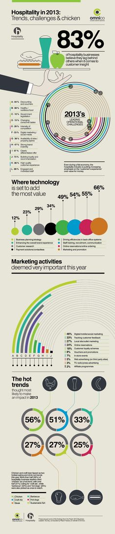 Hospitality in 2013: Trends, Challenges & Chicken. #IdealHospitality #Inforgraphic