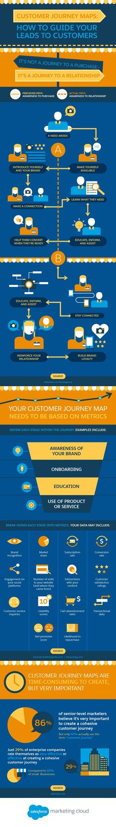 How to Map Your Customer Journeys #Infographic #Business