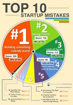 top-10-business-startup-mistakes_53ebdaaaa8c6f