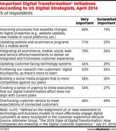 Unterschiedliche Formen der digitalen Transformation