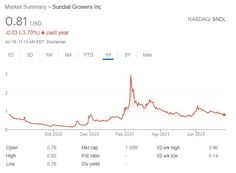 """I am constantly getting questions on Sundial Growers (NASDAQ:SNDL).The stock has gone up to nearly $4 a share and now trading at $0.79. It was one of the """"meme stocks"""" that took off early in … Sundial Growers Stock Buy or Sell? (NASDAQ: SNDL) Read More » Stocks To Watch, Stock Picks, Sundial, Best Stocks, Read More, Investing"""