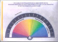 Radiesthesie - Taux vibratoire - Biometre: La Radiesthésie - Taux Vibratoire - Biometre...