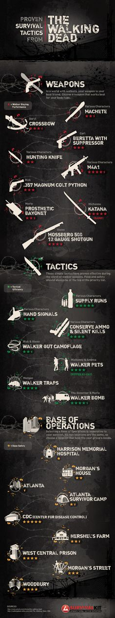 #TheWalkingDead #Infographic #SurvivalKit