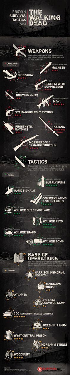 #TheWalkingDead #Infographic #SurvivalKit