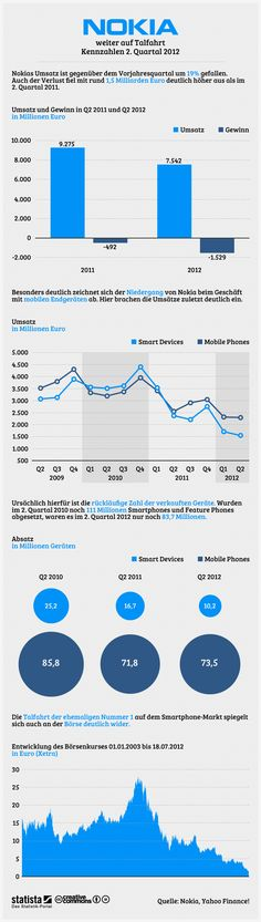 Nokia's Decline Q2-2012