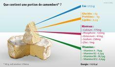 que-contient-une-portion-de-camembert (1)