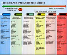 PH ALCALINO E A BOA SAÚDE | Rama Shakti Health And Nutrition, Health And Wellness, Health Fitness, How To Stay Healthy, Healthy Life, Alkaline Diet, Home Health, Food Lists, Health Coach