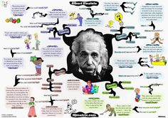Einstein on Knowledge Management