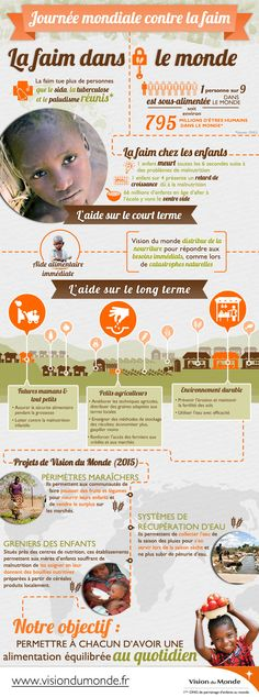 La faim dans les monde - hunger in the world French infographic Ap French, French History, Learn French, French Stuff, French Language Learning, Language Lessons, French Teacher, Teaching French, Test B1