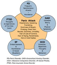 MENTAL HEALTH Anxiety Disorders