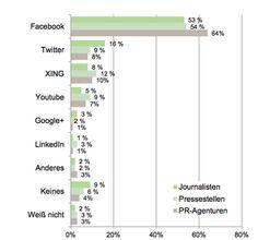 Wie #Journalisten Social Media nutzen #studie