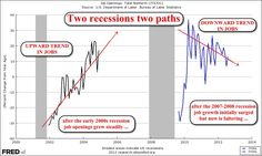 Compare jobs growth across two recent US recessions
