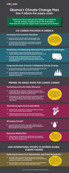 What Obama's Climate Change Plan means for the supply chain. Obama has recently announced the US' strategy for tackling climate change. This infographic breaks down what actions in particular are directed towards supply chain activities and resources.