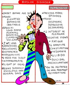 Bipolar disorder - these types of visuals helped me in nursing school