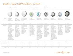 Clarisonic brush head comparison chart