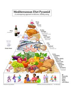 A-Mediterranean-Diet | Mediterranean Diet recipes, cookbook, food pyramid, food, and more...