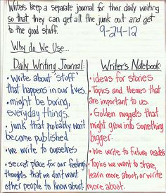 My students thought about the difference between their writers notebook and a daily writing journal.  They started their journals today by writing about all the 'stuff' they did this weekend.  Then we talked about how it felt to get all the 'junk' out:)  http://www.teacherspayteachers.com/Store/Jen-Bengel
