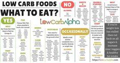 Ketogenic Diet Rapid Fat Loss