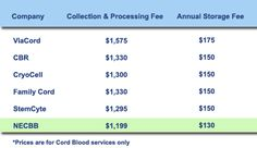 NECBB Cord Blood Bank pricing compared to the competition.