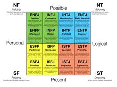 The Myers-Briggs Type Indicator. Most people wouldn't know what this is when brought up in a conversation. However, it is a key tool used in the business/leadership world. The Myers-Briggs Type Ind…