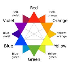 A traditional color star developed in 1867 by Charles Blanc. The traditional complementary colors used by 19th-century artists such as Van Gogh, Monet and Renoir are directly opposite each other. Author: Al2.