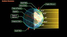 Mechanism of The Seasons The seasons result from the Earth's axis being tilted to its orbital plane; it deviates by an angle of approximately 23.5 degrees. T...