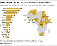 African immigrants make up a small share of the U.S. immigrant population, but their numbers are growing – roughly doubling every decade since 1970.