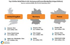 Amazon is Top Online Retailer in UK and Germany